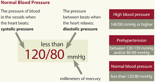 Blood Pressure Chart For 35 Year Old Man All About High Blood Pressure