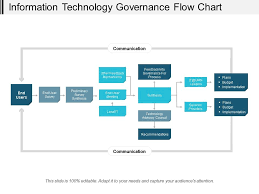 Information Technology Chart Information Technology Governance Flow Chart Powerpoint