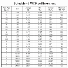 Electrical Conduit Sizing Chart 42 Brilliant Pipe Thickness Chart Home Furniture