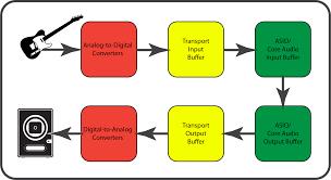 Digital Audio Latency Explained Presonus