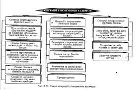 Учет операций с иностранной валютой валюте утвержденной Министерством финансов Украины от 05 12 97 за № 268 и Методическими указаниями по бухгалтерскому учету операций в иностранной валюте