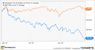Why Goodyear Tire Rubber Shares Fell 30 In May The