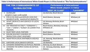 10 Commandments Chart The 10 Commandments Of Globalization