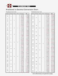 Drill Bit Fraction To Decimal Chart Drill Bit Measurement Chart Conversion Chart From Decimal To