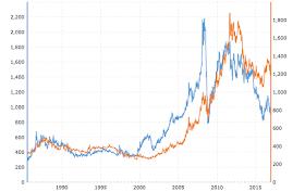 Rate Comparison Chart Jewelove Platinum V S Gold Historical Price Comparison Chart