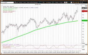 Medtronic Stock Price Chart Medtronic Stock Pops To New High On Earnings Beat
