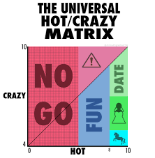 The Universal Hot Crazy Matrix A Mans Guide To Women