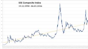 Sse Composite Index Wikipedia