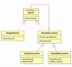 Decorator Design Pattern In Java With Example