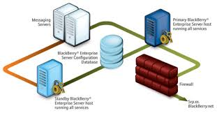 What Is A Server What Is A Blackberry Enterprise Server Do I Need One Crackberry Com