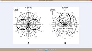 Dipole Radiation Pattern