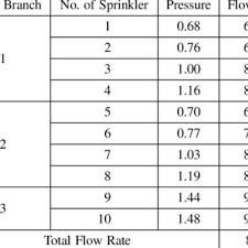 Sprinkler K Factor Chart Pressure And Flow By Pipe Schedule Method In 20 Sprinklers
