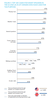 Amazon Dominates Voice Purchasing Heres What Customers