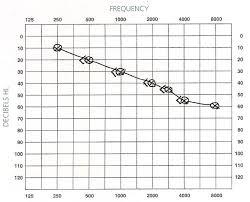Audiogram Chart Blank Audiograms Aussie Deaf Kids
