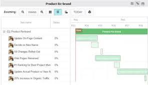 Asana Does Asana Integrate With Any Gantt Chart Software