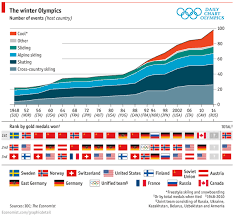 Chart Of The Week How The Winter Olympics Has Raised Its