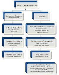 Organizational Chart Southwest Water Authority