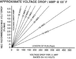 Ac Voltage Drop Chart Proper Wire Selection Voltage Drop Alan Wire Company