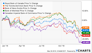 Rbc Stock Price History Chart Canadas Big 5 Banks Today 3 Buys And 2 Holds Bank Of