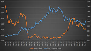 Dfm Index Chart Gold Vs Equity Whats The Relationship Between Gold And Dfm
