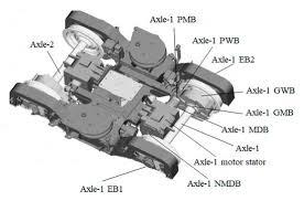 axle rature monitoring