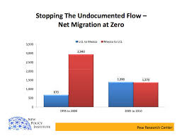 charts that show why real immigration reform might finally be  7 charts that show why real immigration reform might finally be possible