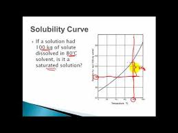 Solubility Curves Saturated Unsaturated Supersaturated