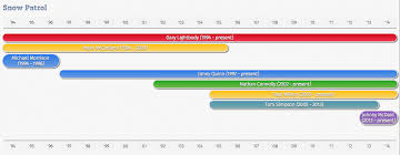 Javascript Timeline Chart Css Js Timeline Chart Kopijunkie