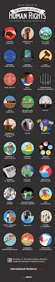 best ideas about history of human rights human teach students about human rights this infographic of the 30 articles of the united nations