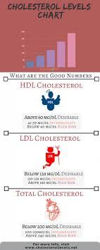 Hdl Cholesterol Chart High Density Lipoprotein Hdl Low Density Lipoproteins