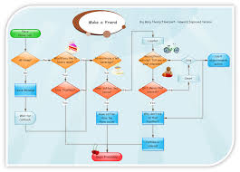 Flowchart Examples For Kids Flowchart Examples Make A Friend 5
