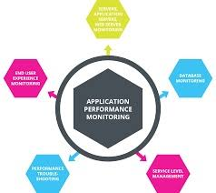 Application Performance Management Application Performance Management Apm Market Key Players