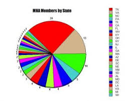 Mha Org Chart Mha Members By State 2018 Melungeon Heritage Association