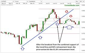 Complementing Fibonacci With Trend Lines