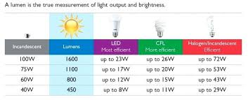 Bulb Brightness Chart Led Light Bulb Brightness Chart Beyondmarketinginc Co