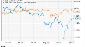Why Cabelas Inc Stock Popped 19 7 In November Nasdaq