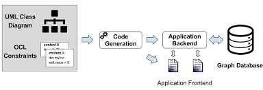 Graph Databases Umltographdb Mapping Uml To Nosql Graph Databases