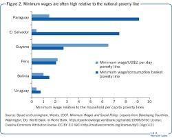 Iza World Of Labor Does Increasing The Minimum Wage Reduce