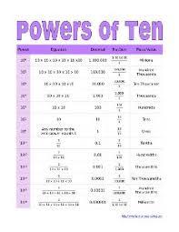 Powers Of Ten Chart Teaching Math Math Classroom Fifth