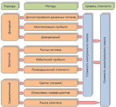 Оценка стоимости бизнеса компании предприятия в Челябинске В оценочной практике существуют различные подходы и методы к оценке бизнеса Схематично методологию оценки можно представить в следующем виде