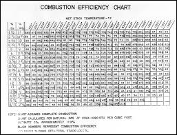 Combustion Analysis Chart Everything You Need To Know About Combustion Chemistry