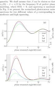 First Light Spectrum The Normalized Photocurrent Noise Spectrum For Balanced