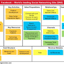 Facebook Business Model Business Model Of Facebook 10 Download Scientific Diagram