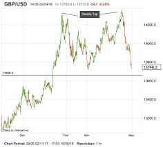 Gbp Usd Exchange Rate Live Chart Soc Gen Eye Gbp Usd Support At 1 3660