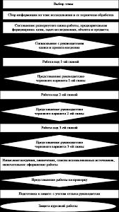 Алгоритм выполнения курсовой работы Студопедия Защита курсовой работы производится в соответствии с графиком утвержденным кафедрой в присутствии комиссии состав которой утверждается заведующим