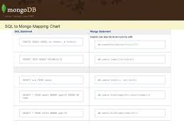 Sql To Mongodb Mapping Chart Goodbye Rows And Tables Hello Documents And Collections
