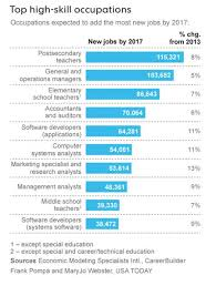Where Are The Jobs For Seniors Employment Assistance