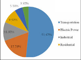 Oil Consumption Chart Pie Chart Of Oil Consumption By Sector For Iran In 2013 See