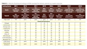 Acrylic Chemical Resistance Chart Self Crosslinking Acrylic And Acrylic Polyurethane Resins