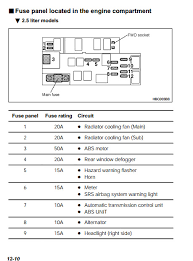 32 fresh 2000 subaru legacy fuse box diagram createinteractions 1997 subaru legacy fuse box diagram 2000 subaru legacy fuse box diagram unique 2013 subaru outback fuse diagram new 2004 subaru legacy